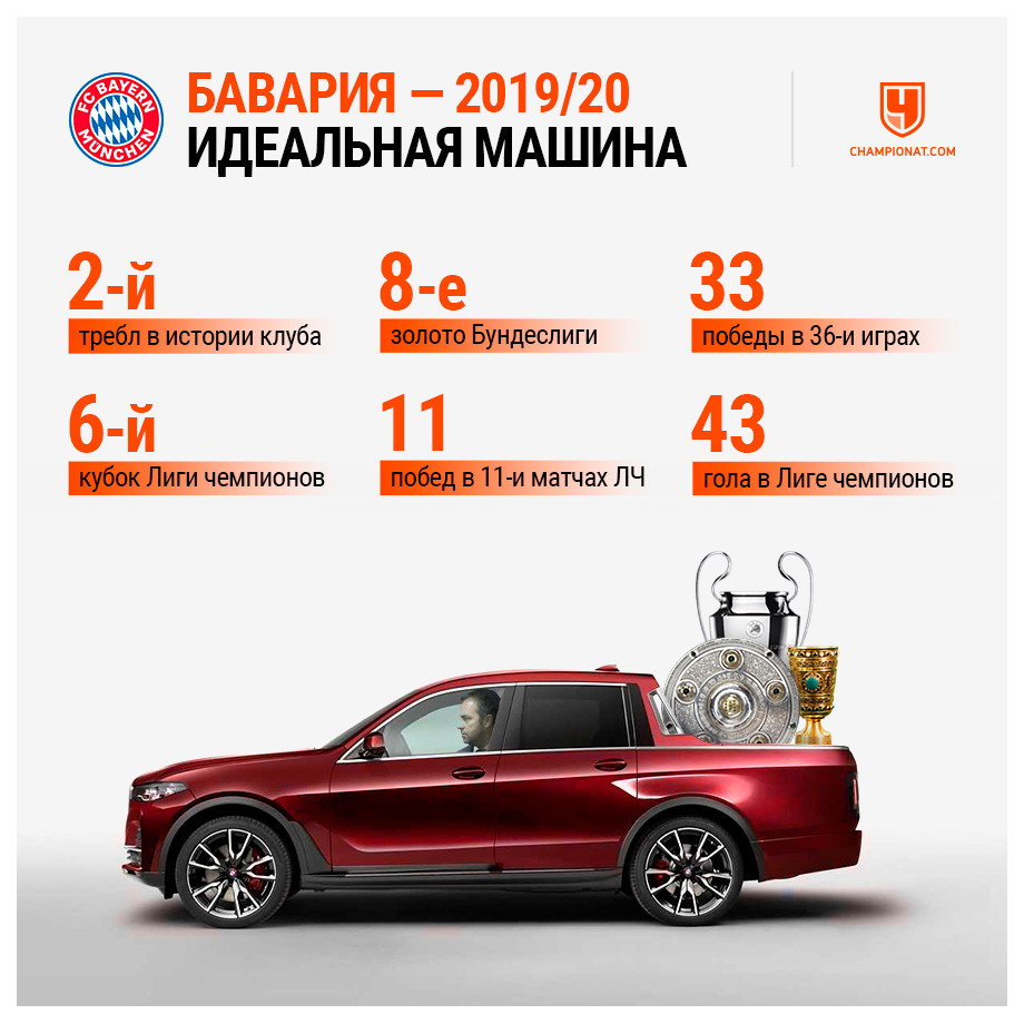 «Бавария» — идеальная машина. Требл, победная серия в ЛЧ и куча рекордов