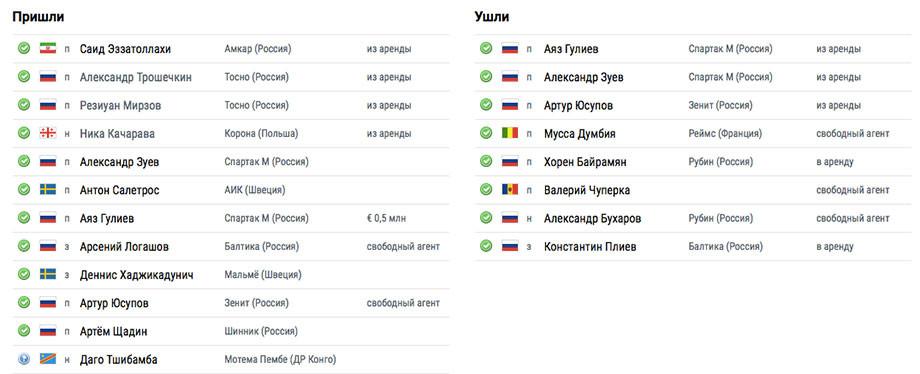 Смолов добавился к чемпионам. Таблица трансферов РПЛ