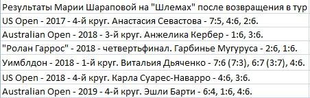 Провал полутора сетов дорого стоил Шараповой. Почему россиянка вылетела с АО