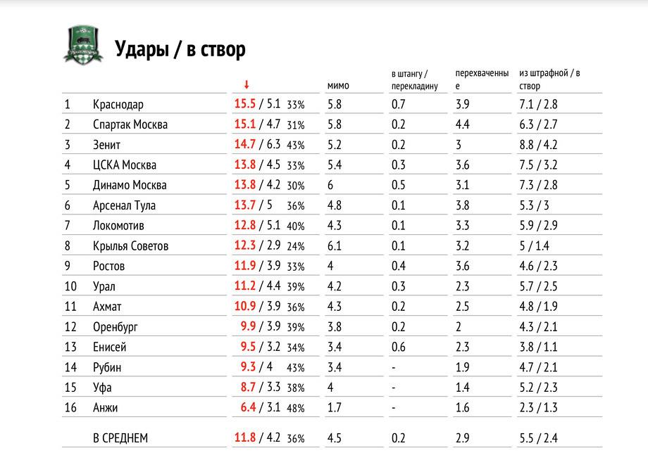 «Спартак» — худшая команда чемпионата. Сразу по двум показателям