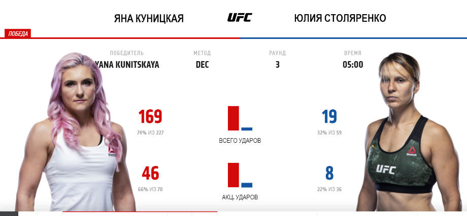 Алексей Олейник — Деррик Льюис: онлайн-трансляция UFC Fight Night 174 (Vegas 6), 09.08.20