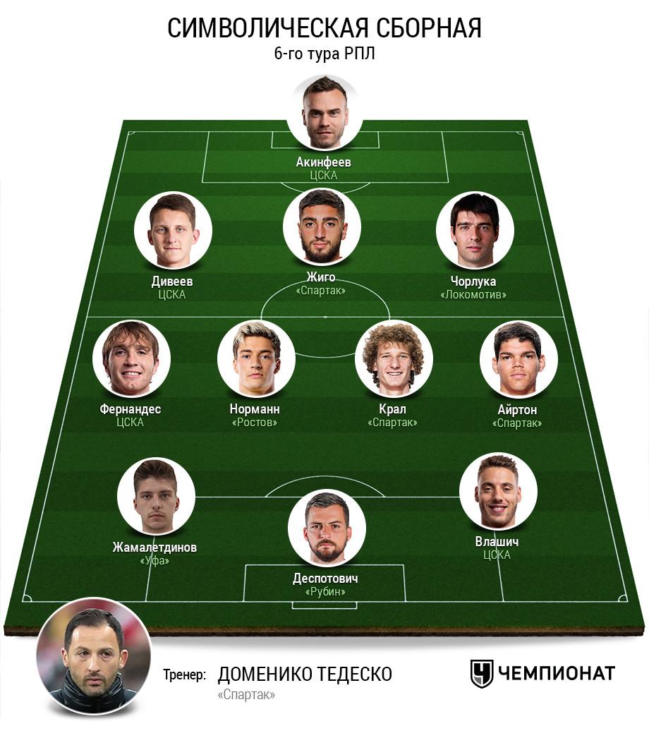 Символическая сборная 6-го тура РПЛ. Версия Валерия Газзаева