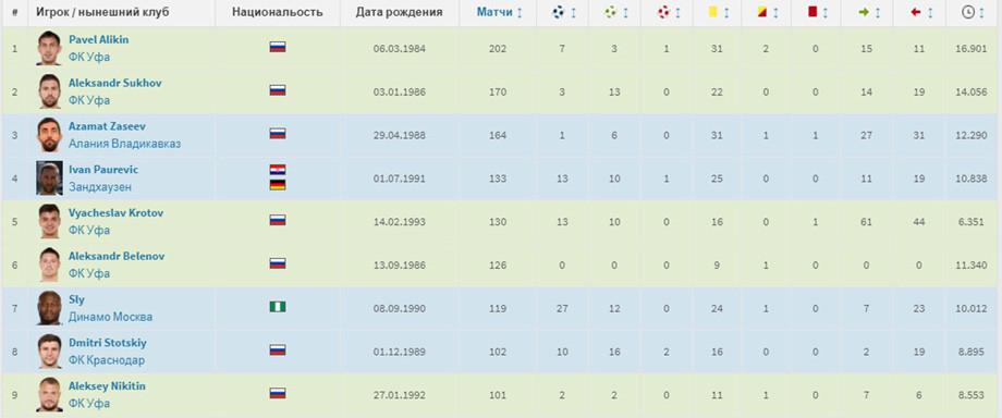 Рекордсмены «Уфы» по количеству матчей
