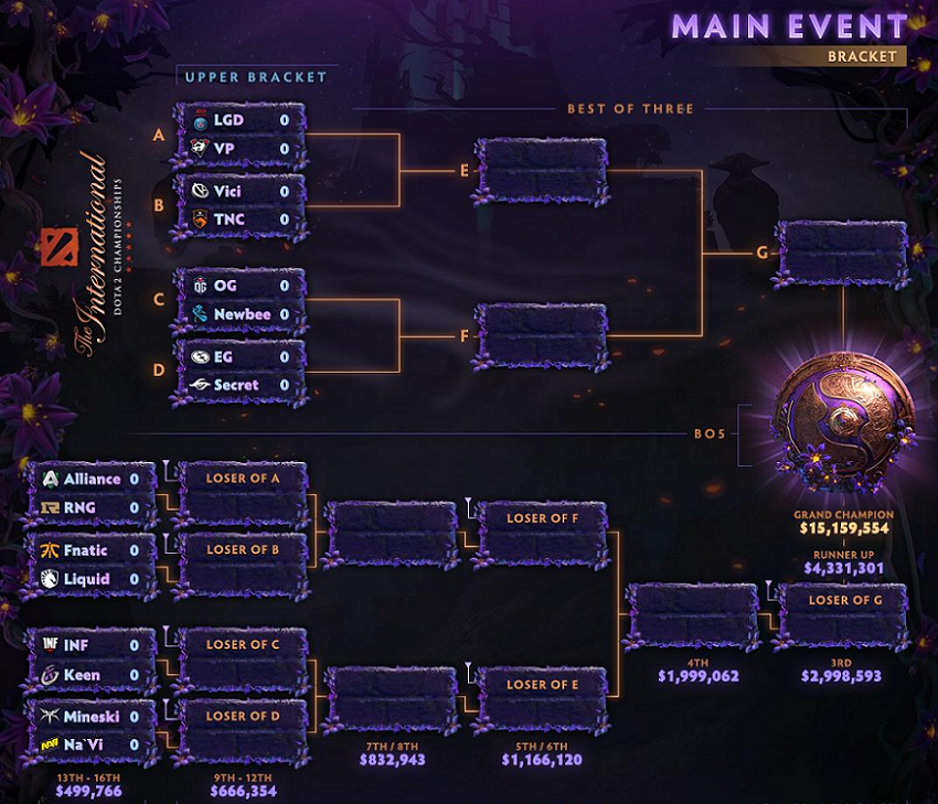 Сетка плей-офф The International 2019