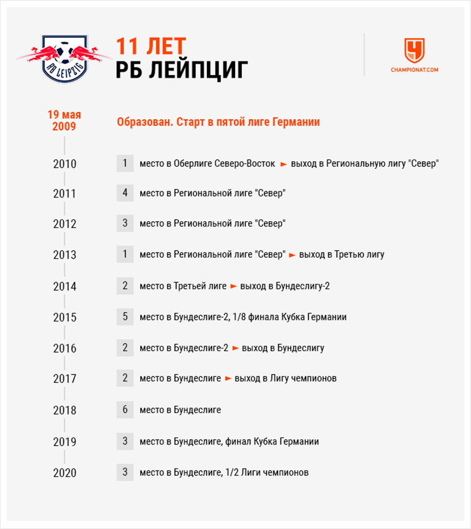 От пятой лиги Германии до полуфинала ЛЧ за 11 лет. Феномен «РБ Лейпциг»