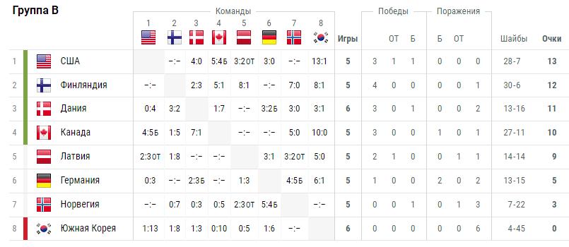 Турнирная таблица по итогам групп ЧМ-2018 по хоккею с шайбой