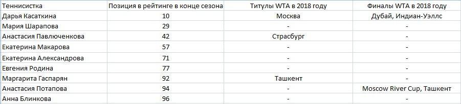 Касаткина освоилась в роли лидера, а Шарапова ищет себя