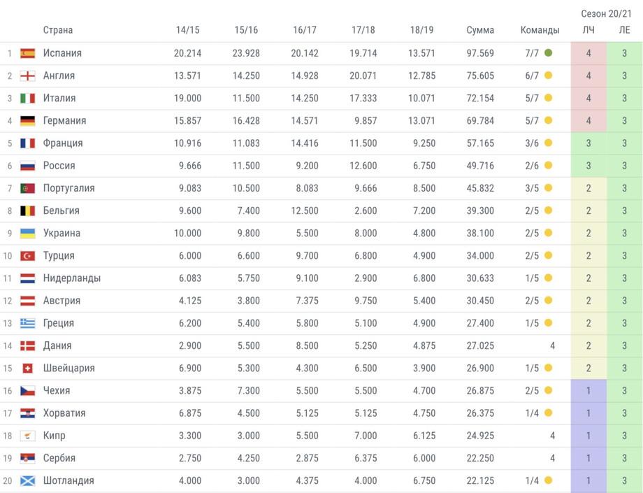 Таблица коэффициентов уефа клубов [PUNIQRANDLINE-(au-dating-names.txt) 22
