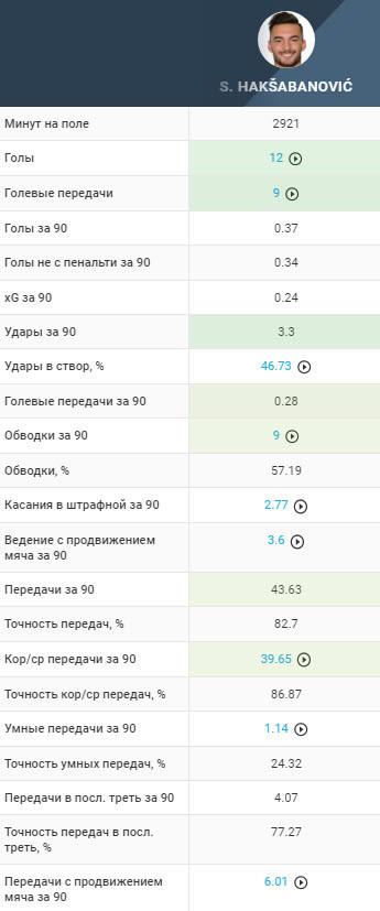 5 левых вингеров для РПЛ. Есть интересные варианты для «Зенита», «Спартака», ЦСКА