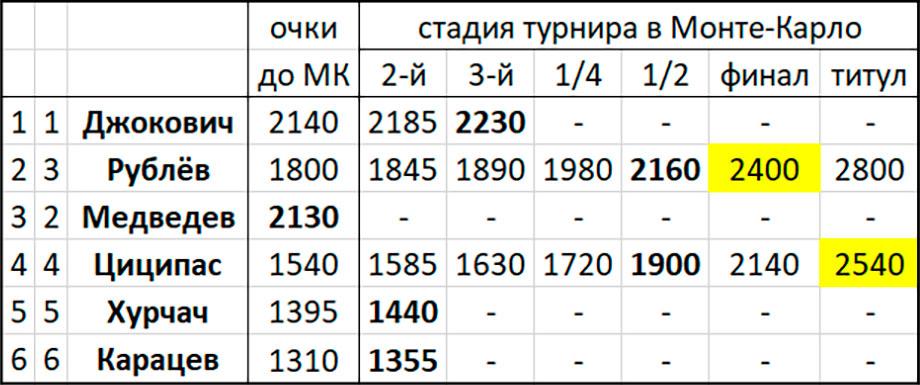 Андрей Рублёв сенсационно обыграл Надаля на грунтовом Мастерсе в Монте-Карло и обошёл Медведева в Чемпионской гонке ATP