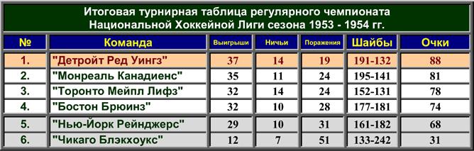 История Кубка Стэнли. Часть 62. 1953-1954. Турнирная таблица регулярного чемпионата.