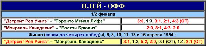 История Кубка Стэнли. Часть 62. 1953-1954. Таблица плей-офф.