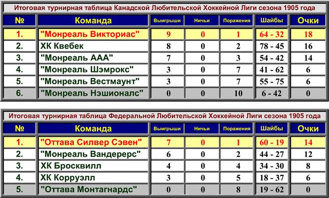 История Кубка Стэнли. Сезон 1904/05. Турнирные таблицы.