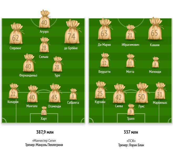 «Манчестер Сити» и «ПСЖ»: стартовые составы