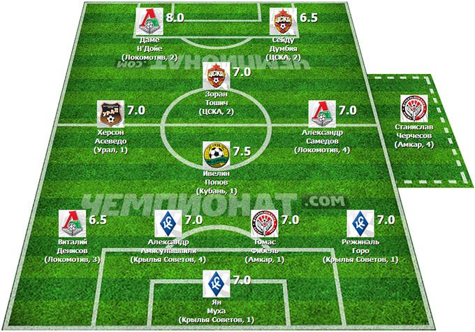 Символическая сборная 15-го тура Премьер-Лиги