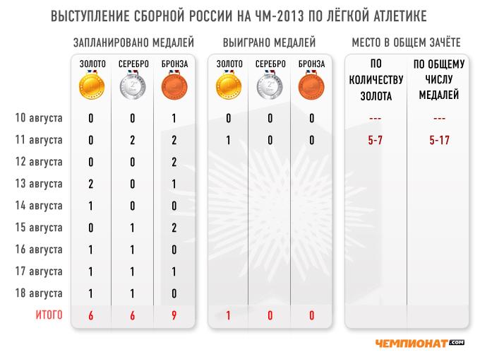 Выступление сборной России на чемпионате мира по лёгкой атлетике по итогам двух дней