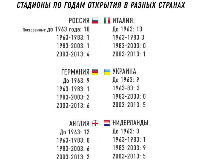 Стадионы по годам открытия в различных футбольных лигах