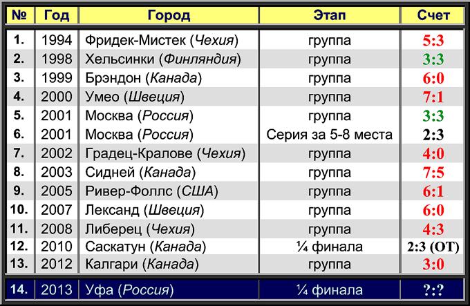 История противостояния России и Швейцарии на молодежных чемпионатах мира