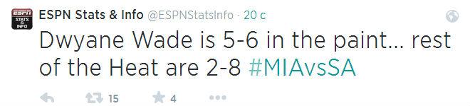 Дуэйн Уэйд невероятно хорош в первой половине: реализовал 5 из 5 бросков в «краске», в то время как остальные игроки «Майами» имеют лишь 2 из 8.