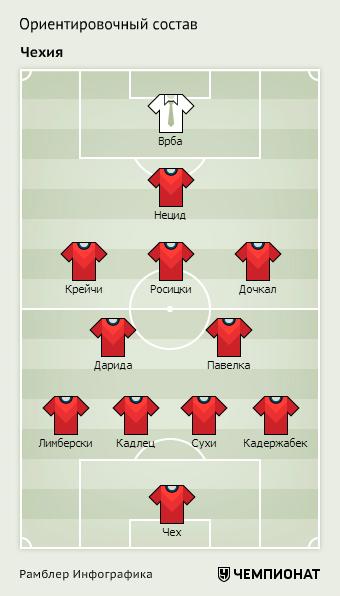Ориентировочный состав сборной Чехии на Евро-2016