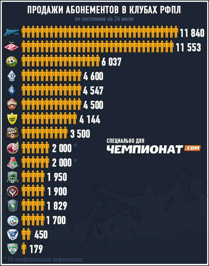 Продажи абонементов в клубах РФПЛ на сезон — 2013/14
