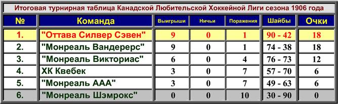 История Кубка Стэнли. Сезон 1905/06. Турнирная таблица сезона.