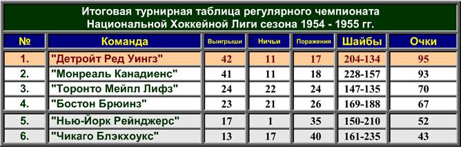 История Кубка Стэнли. Часть 63. 1954-1955. Турнирная таблица регулярного чемпионата.