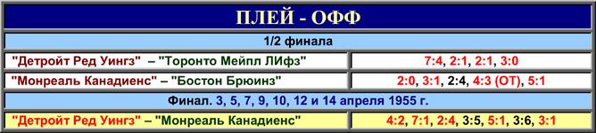История Кубка Стэнли. Часть 63. 1954-1955. Таблица плей-офф.