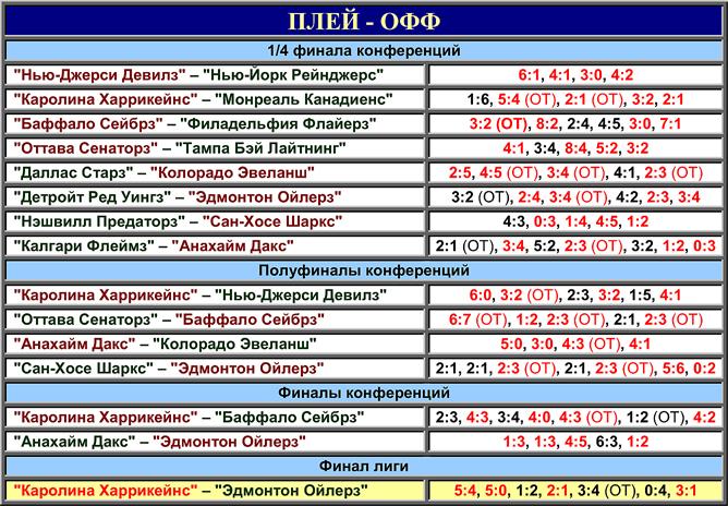 Таблица плей-офф розыгрыша Кубка Стэнли 2006 года