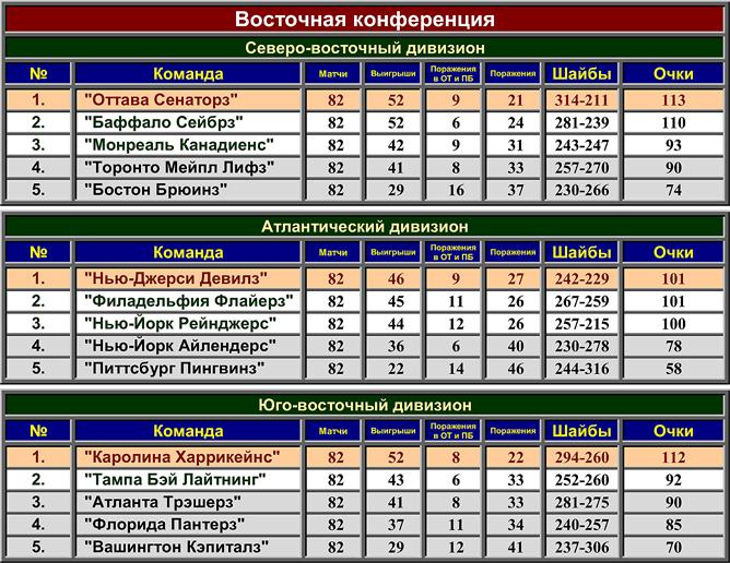 Турнирная таблица регулярного чемпионата НХЛ сезона-2005/06. Восточная конференция