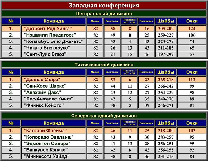 Турнирная таблица регулярного чемпионата НХЛ сезона-2005/06. Западная конференция