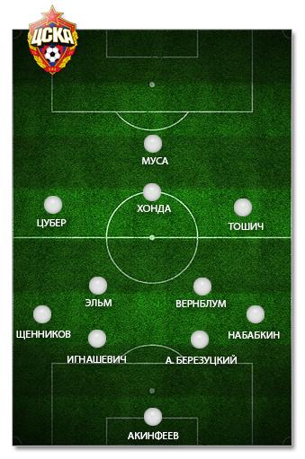 Ориентировочный состав ЦСКА