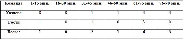 Распределение забитых мячей по отрезкам в матчах 12 тура