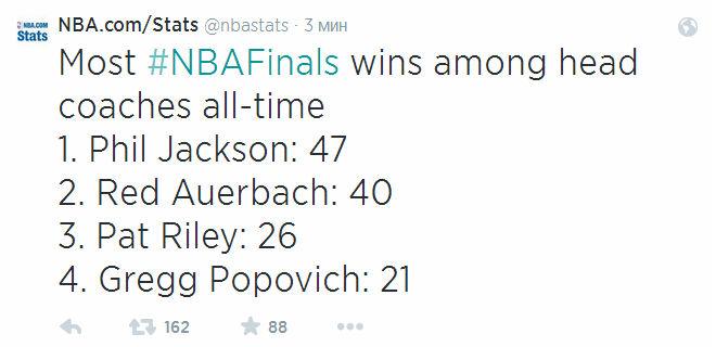 Грегг Попович одержал 21-ю победу в финалах НБА и вышел на четвёртое место.