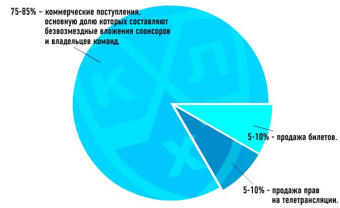 Диаграмма доходов КХЛ