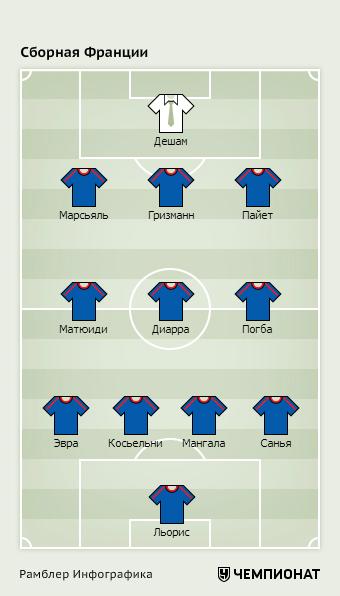 Оптимальный состав сборной Франции по версии «Чемпионата»