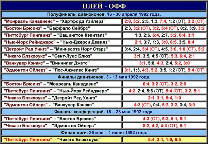 Таблица плей-офф розыгрыша Кубка Стэнли 1992 года.
