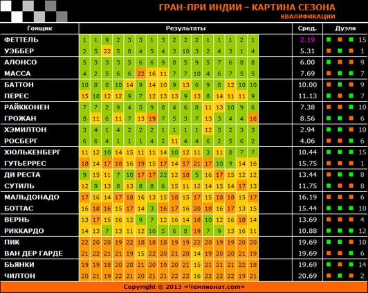Гран-при Индии – Картина сезона: Квалификации
