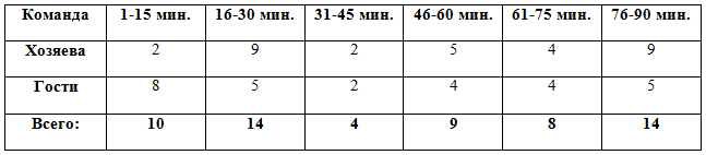 Распределение забитых мячей по отрезкам в матчах 16-18 туров
