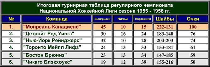 История Кубка Стэнли. Часть 64. 1965-1966. Турнирная таблица регулярного чемпионата.