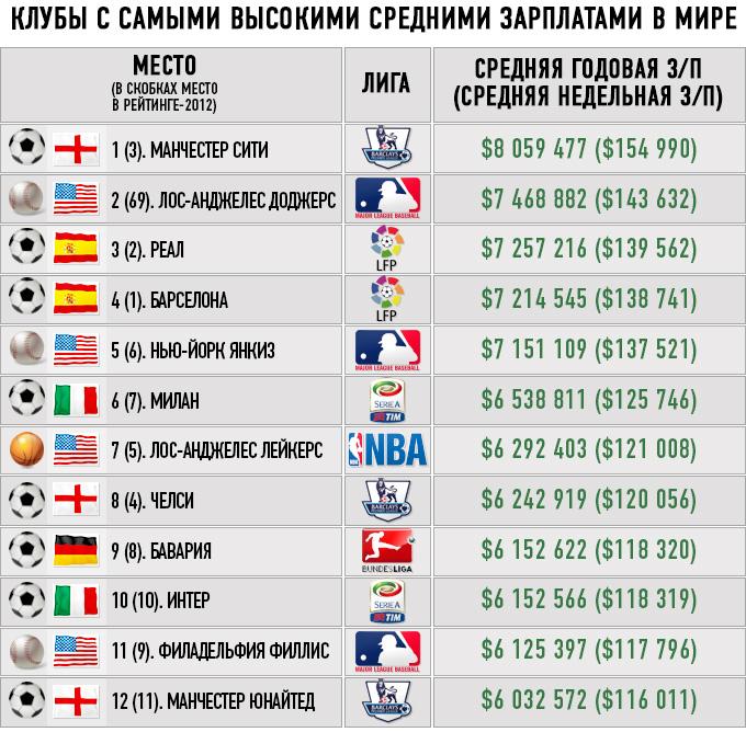 Клубы с самыми высокими средними зарплатами в мире