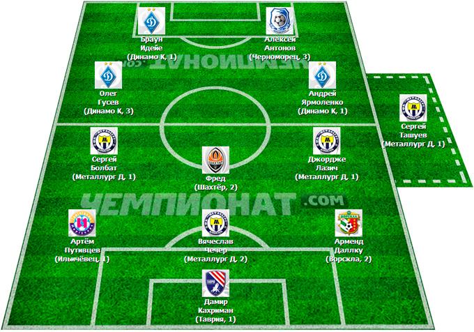 Символическая сборная 16-го тура украинской премьер-лиги