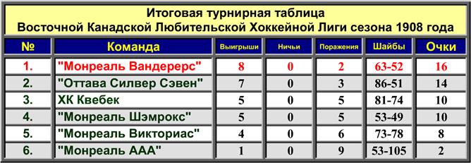 История Кубка Стэнли. Часть 16. 1907-1908. Турнирная таблица.