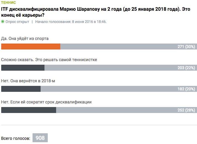Дисквалификация на 2 года – конец карьеры Шараповой?