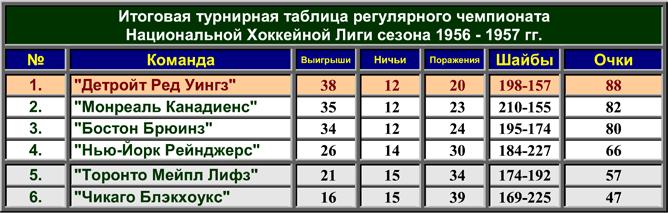 История Кубка Стэнли. Часть 65. 1956-1957. Турнирная таблица регулярного чемпионата.