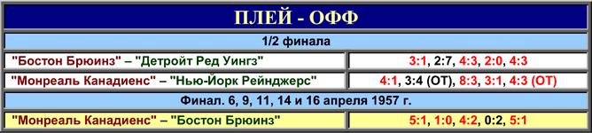 История Кубка Стэнли. Часть 65. 1956-1957. Таблица плей-офф.