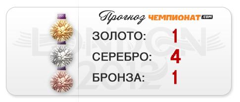 """Прогноз """"Чемпионат.com"""" — шесть медалей гимнастов"""