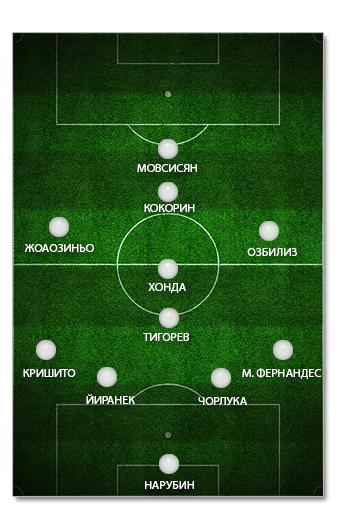 Символическая сборная №1