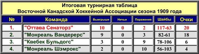История Кубка Стэнли. Часть 17. 1908-1909. Итоговая турнирная таблица.