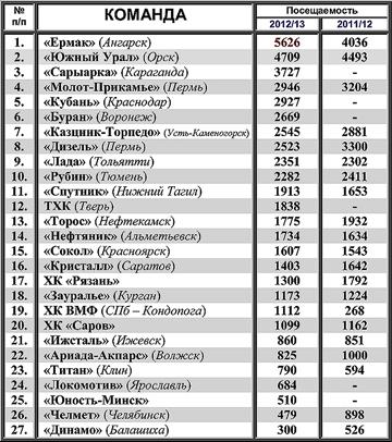 Cравнительная таблица посещаемости клубов ВХЛ